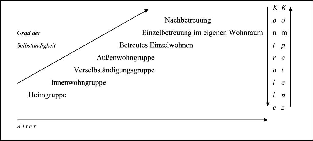 Leitner Grafik 2