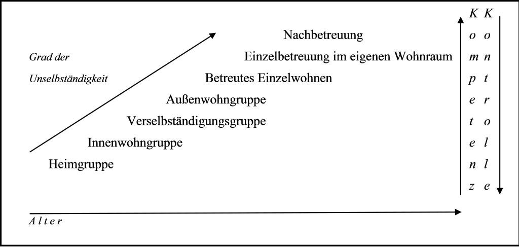 Leitner Grafik 3