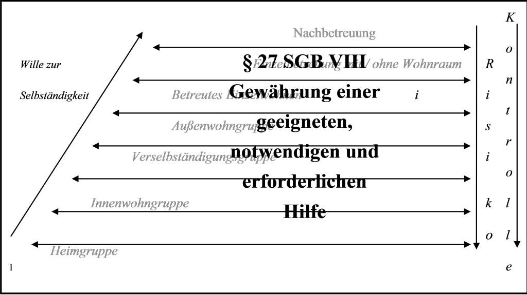 Leitner Grafik 4